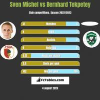 Sven Michel vs Bernhard Tekpetey h2h player stats
