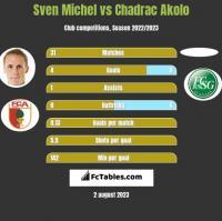Sven Michel vs Chadrac Akolo h2h player stats