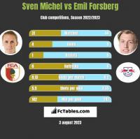 Sven Michel vs Emil Forsberg h2h player stats