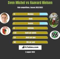 Sven Michel vs Haavard Nielsen h2h player stats