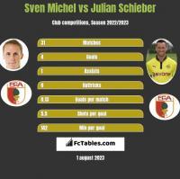 Sven Michel vs Julian Schieber h2h player stats