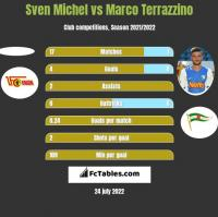 Sven Michel vs Marco Terrazzino h2h player stats
