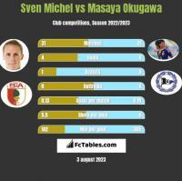 Sven Michel vs Masaya Okugawa h2h player stats