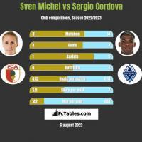Sven Michel vs Sergio Cordova h2h player stats