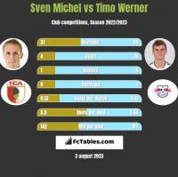 Sven Michel vs Timo Werner h2h player stats