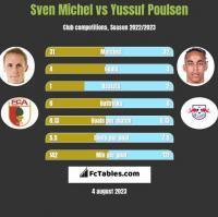 Sven Michel vs Yussuf Poulsen h2h player stats