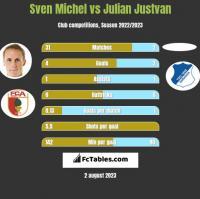 Sven Michel vs Julian Justvan h2h player stats