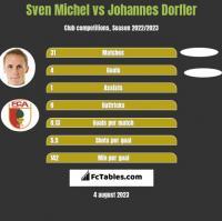 Sven Michel vs Johannes Dorfler h2h player stats