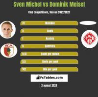 Sven Michel vs Dominik Meisel h2h player stats