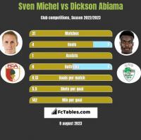 Sven Michel vs Dickson Abiama h2h player stats