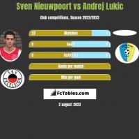 Sven Nieuwpoort vs Andrej Lukic h2h player stats