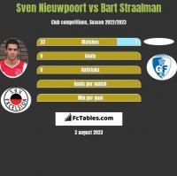 Sven Nieuwpoort vs Bart Straalman h2h player stats