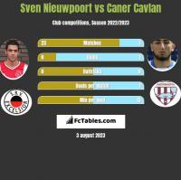 Sven Nieuwpoort vs Caner Cavlan h2h player stats