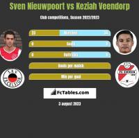 Sven Nieuwpoort vs Keziah Veendorp h2h player stats