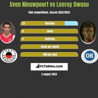 Sven Nieuwpoort vs Leeroy Owusu h2h player stats