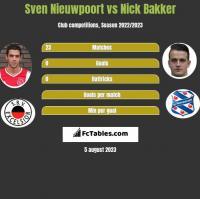 Sven Nieuwpoort vs Nick Bakker h2h player stats
