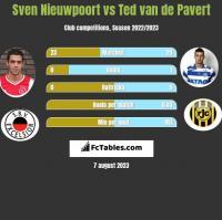 Sven Nieuwpoort vs Ted van de Pavert h2h player stats