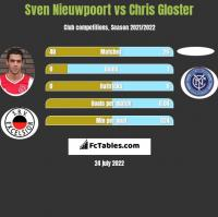 Sven Nieuwpoort vs Chris Gloster h2h player stats