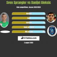 Sven Sprangler vs Danijel Aleksic h2h player stats