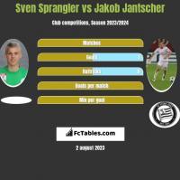 Sven Sprangler vs Jakob Jantscher h2h player stats
