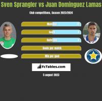 Sven Sprangler vs Juan Dominguez Lamas h2h player stats