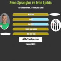 Sven Sprangler vs Ivan Ljubic h2h player stats