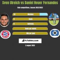 Sven Ulreich vs Daniel Heuer Fernandes h2h player stats