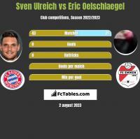 Sven Ulreich vs Eric Oelschlaegel h2h player stats