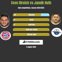 Sven Ulreich vs Jannik Huth h2h player stats