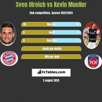 Sven Ulreich vs Kevin Mueller h2h player stats