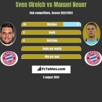 Sven Ulreich vs Manuel Neuer h2h player stats