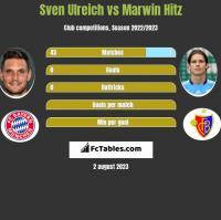 Sven Ulreich vs Marwin Hitz h2h player stats