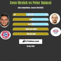 Sven Ulreich vs Peter Gulacsi h2h player stats