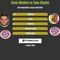 Sven Ulreich vs Tom Starke h2h player stats