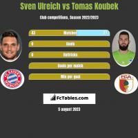 Sven Ulreich vs Tomas Koubek h2h player stats