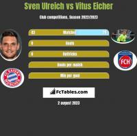 Sven Ulreich vs Vitus Eicher h2h player stats