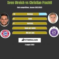 Sven Ulreich vs Christian Fruchtl h2h player stats