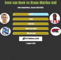 Sven van Beek vs Bruno Martins Indi h2h player stats