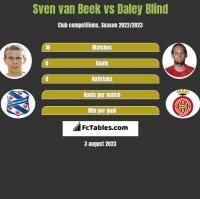 Sven van Beek vs Daley Blind h2h player stats