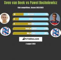 Sven van Beek vs Pawel Bochniewicz h2h player stats