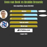 Sven van Beek vs Ibrahim Dresevic h2h player stats