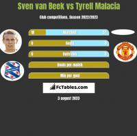 Sven van Beek vs Tyrell Malacia h2h player stats
