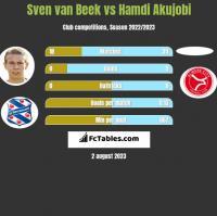 Sven van Beek vs Hamdi Akujobi h2h player stats
