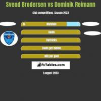Svend Brodersen vs Dominik Reimann h2h player stats