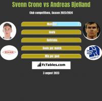 Svenn Crone vs Andreas Bjelland h2h player stats