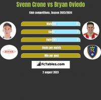 Svenn Crone vs Bryan Oviedo h2h player stats