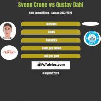 Svenn Crone vs Gustav Dahl h2h player stats