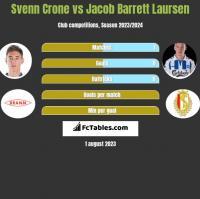 Svenn Crone vs Jacob Barrett Laursen h2h player stats