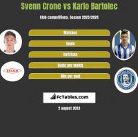 Svenn Crone vs Karlo Bartolec h2h player stats