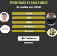 Svenn Crone vs Kees Luijckx h2h player stats